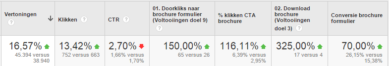 resultaten AdWords non branded