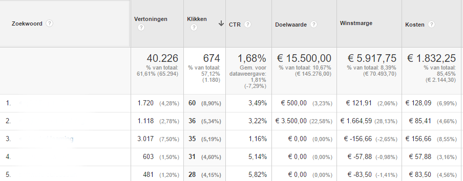 winstmarge AdWords campagne coachview