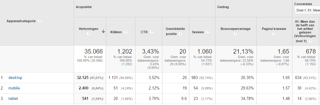 afbeelding apparaten search console