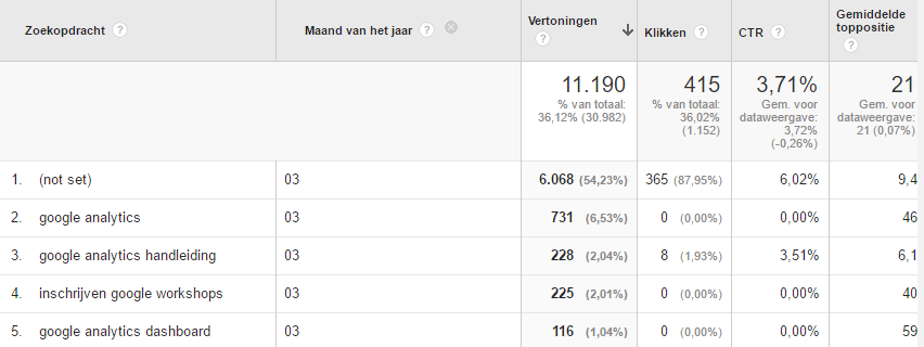 afbeelding maart search console